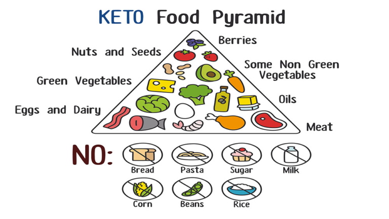 Bodybuilding on a Ketogenic Diet