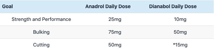 Anadrol Dosage Rules