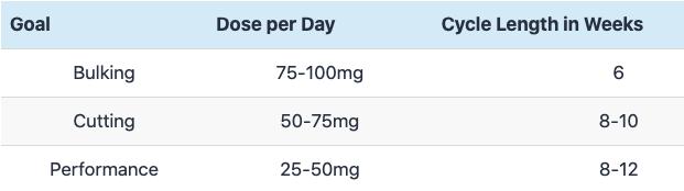 Sample Dosage Chart