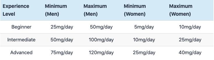 sample dose chart 2